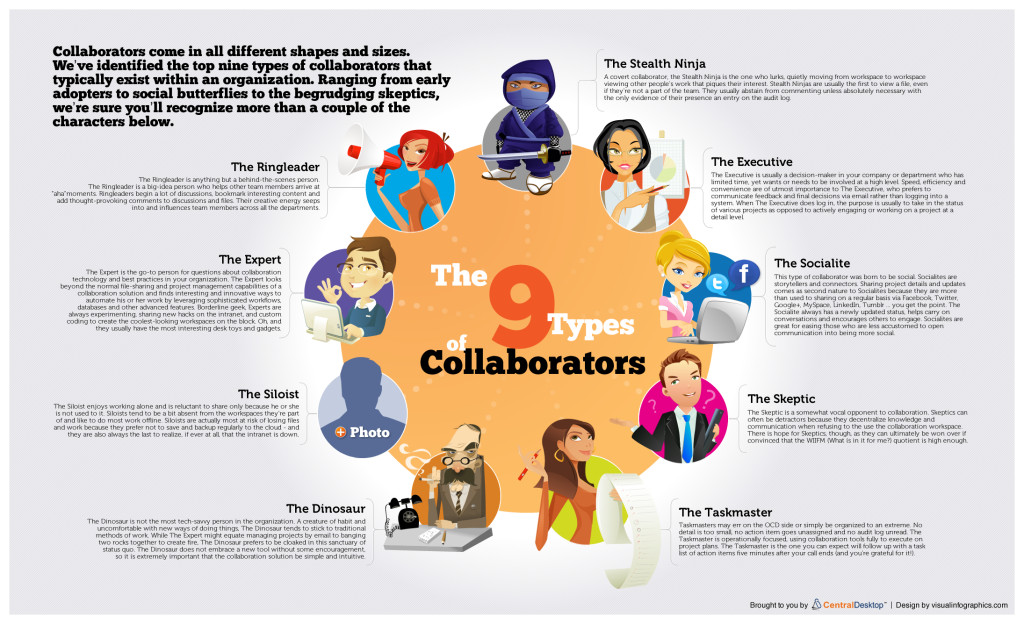 top-9-collaboration-types-infogaphic