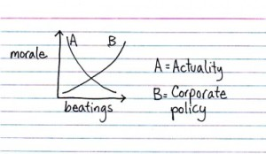 beatings-morale-graph